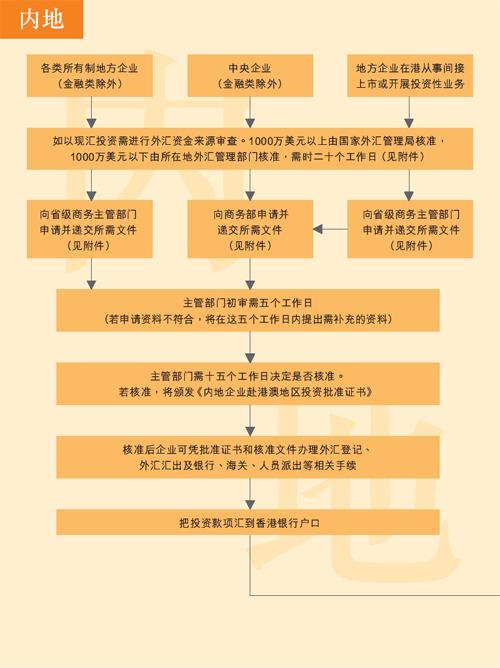 企业在香港设立公司流程图